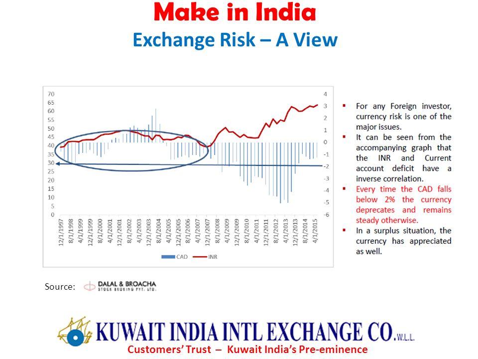 Customers' Trust – Kuwait India's Pre-eminence