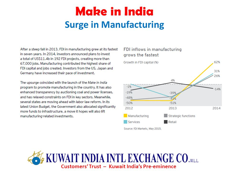 Surge in Manufacturing Customers' Trust – Kuwait India's Pre-eminence