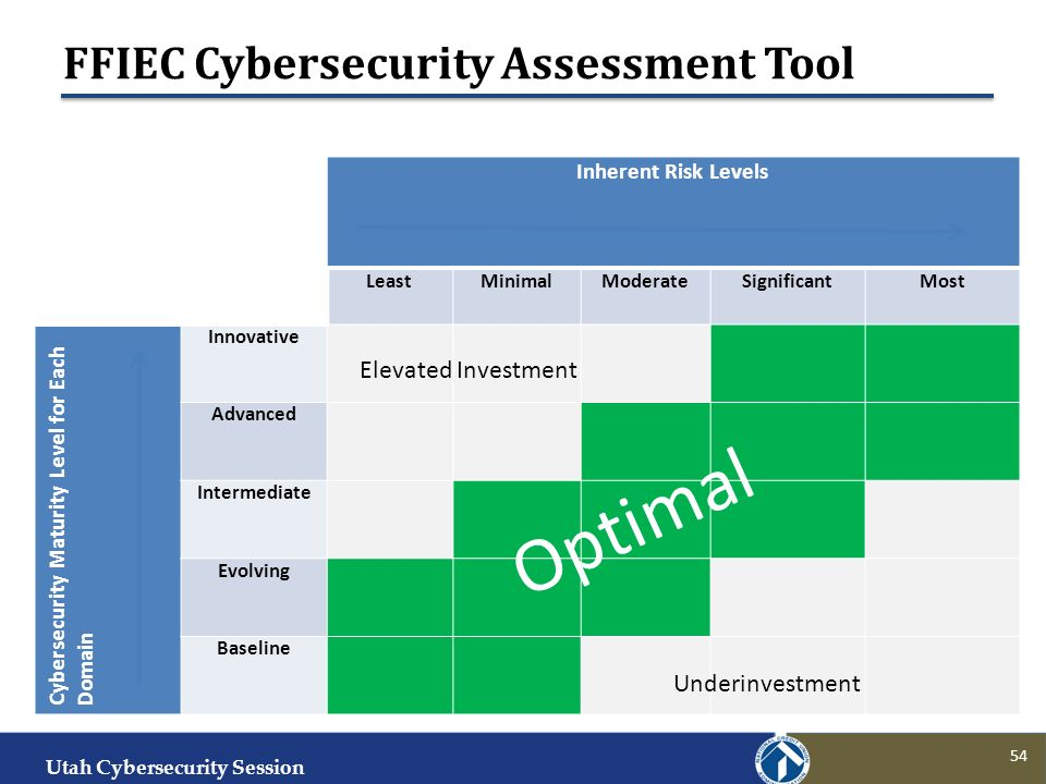 Ffiec Cybersecurity Assessment Tool Ppt Download