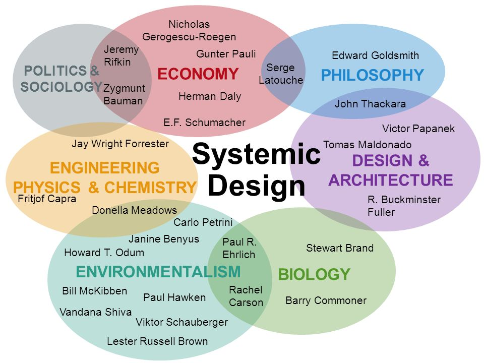 Architecture Design Philosophy systemic design economy philosophy design & architecture