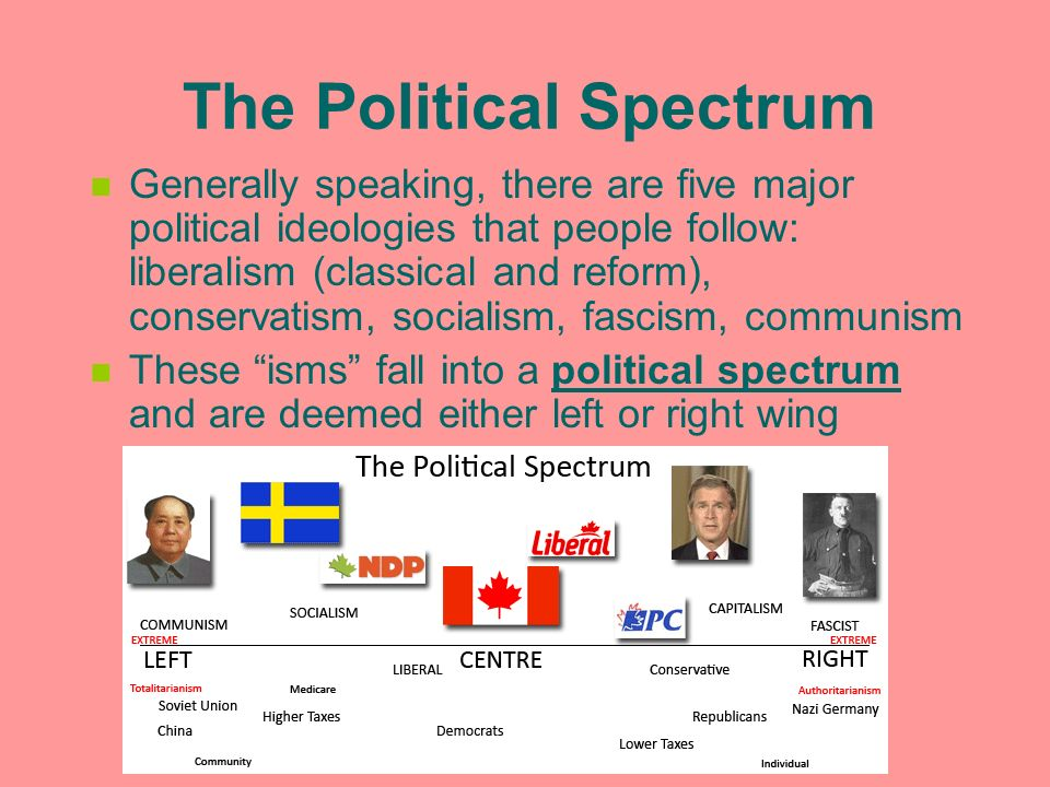 essay the political ideology of fascism Nazism and fascism essayitalian fascism also known in italian as fascismo is an italian radical, authoritarian nationalist political ideology[1][2] it is the.