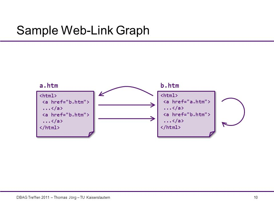 Sample Web-Link Graph a.htm b.htm <html> <a href= b.htm >