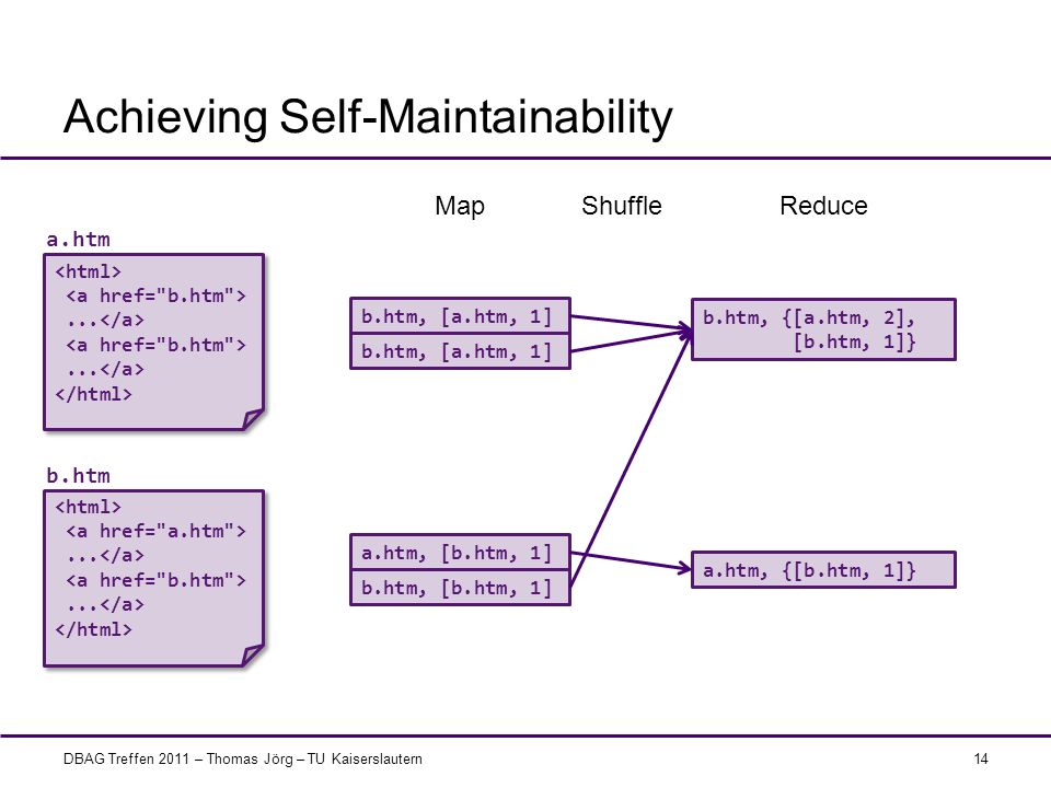 Achieving Self-Maintainability
