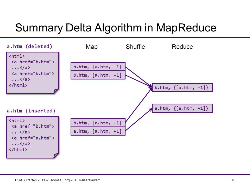 Summary Delta Algorithm in MapReduce