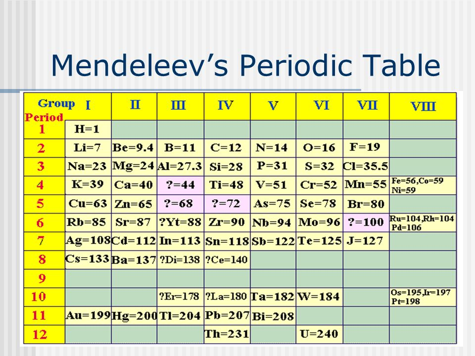 4 mendeleevs periodic table - Periodic Table Yt