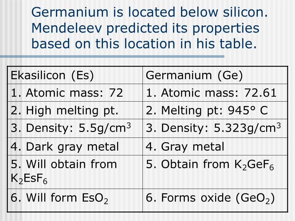 The periodic table chapter ppt video online download germanium is located below silicon urtaz Images
