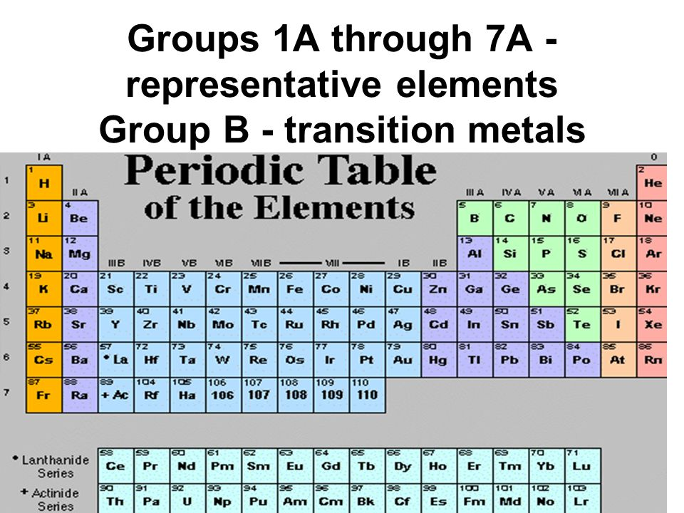 group of elements Periodic table groups are columns of elements found in the modern periodic  table a group is also known as a family of atoms in which elements are arranged .