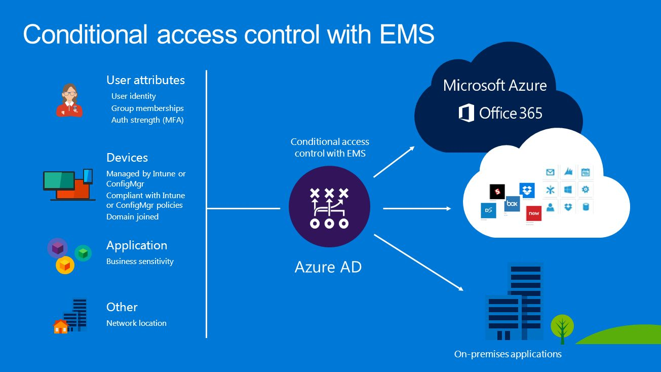 conditional access The tagging scheme described here explains how to add conditional restrictions to openstreetmap contents 1 tagging  example access:conditional=destination @.