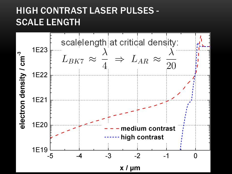 High contrast laser pulses - scale length