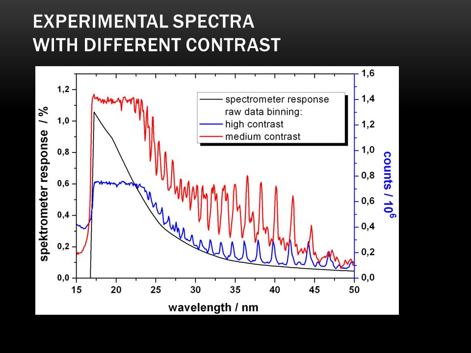 Experimental spectra with different contrast