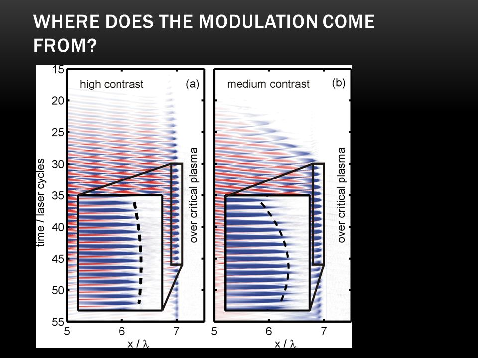 Where does the modulation come from