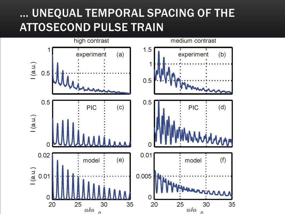 … Unequal temporal spacing of the attosecond pulse train