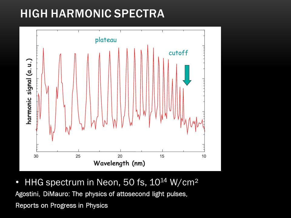 High Harmonic Spectra HHG spectrum in Neon, 50 fs, 1014 W/cm²