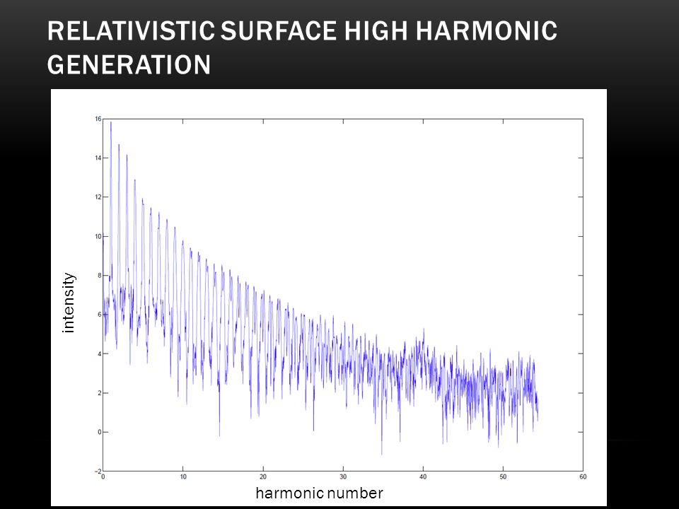 Relativistic surface High harmonic generation