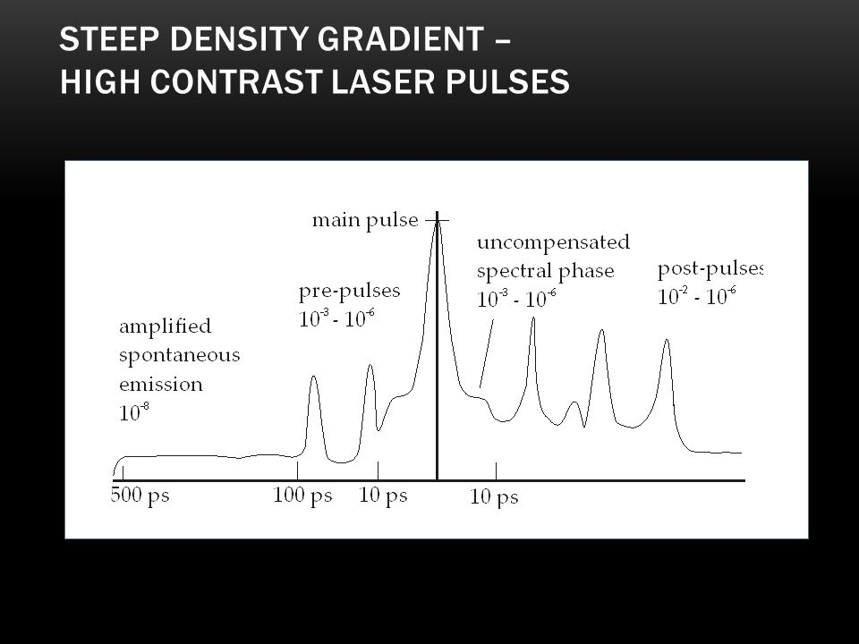 Steep density gradient – high contrast laser pulses