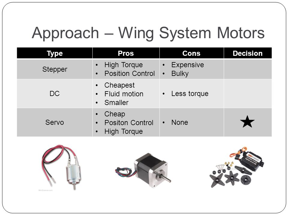 Remote control duck decoy rcd2 ppt video online download for Servo motor position control system