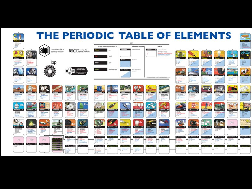 Periodic table periodic table elements list in alphabetical order periodic table periodic table elements list in alphabetical order the periodic table revision urtaz Image collections