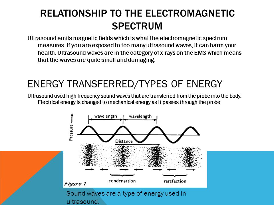 relationship between wavelength and frequency on the electromagnetic spectrum