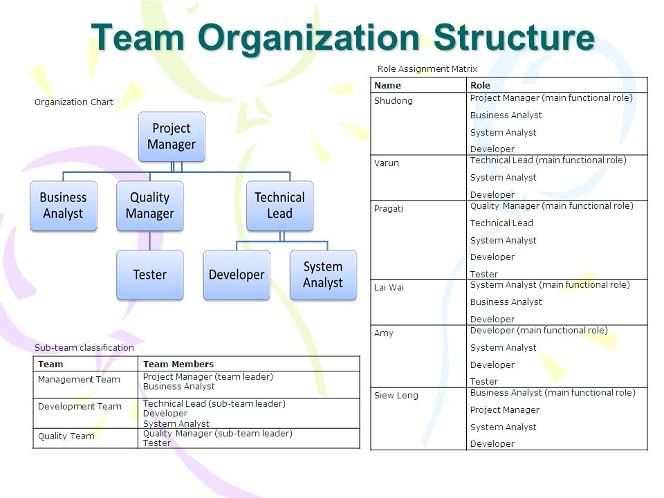 organizational system and quality leadership task Leadership, organizational structure  or sequences of tasks and activities —  that provides an integrated, dynamic picture of organizations.