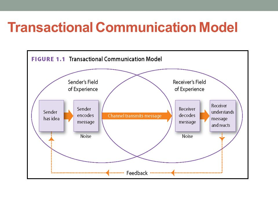 transactional communication Transactional analysis seen by a critical parent eye: crossed transactions, reality  or graphic illusion parallel communication.