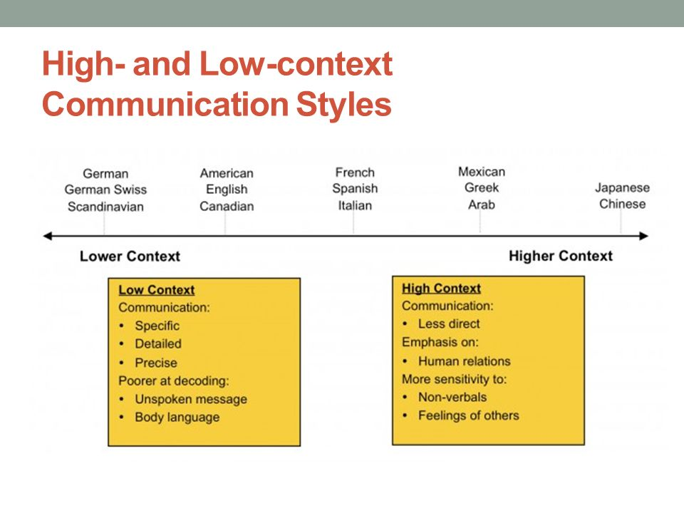 high-context and low-context communication essay Check out our top free essays on low context culture to high context culture to help you write your own essay.