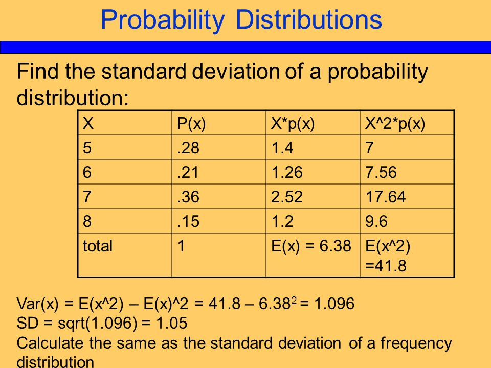 Measures of spread: range, variance & standard deviation
