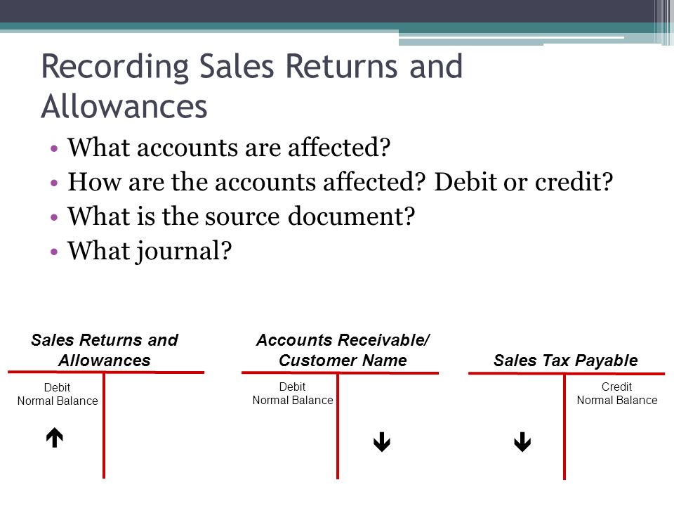 accounts receivable and sales return For a credit sale, debit accounts receivable and credit sales if you are collecting sales taxes how to record a sales return for accounting.