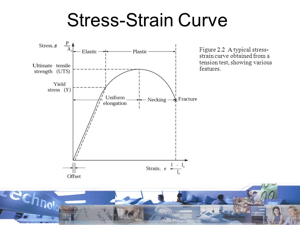 Stress strain diagram and explanation 28 images stress strain strain diagram explanation ppt image collections stress ccuart Gallery