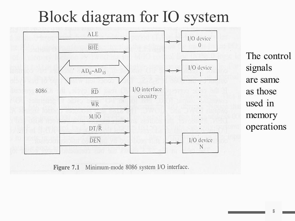 Block Diagram Io - Wiring Diagram