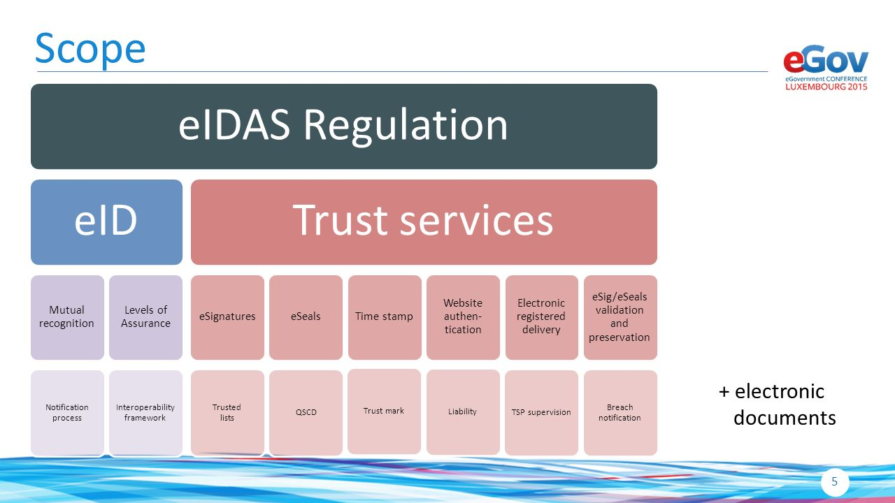Eidas current state of play and the luxembourgish for Electronic document delivery service