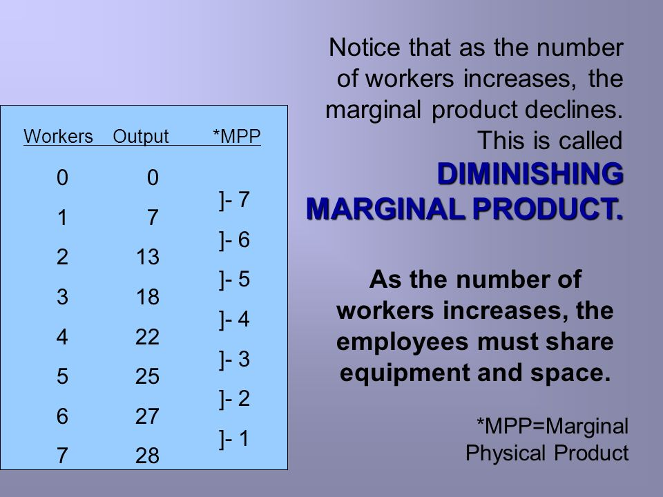Notice that as the number of workers increases, the marginal product declines. This is called DIMINISHING MARGINAL PRODUCT.