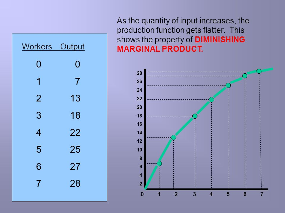 As the quantity of input increases, the production function gets flatter. This shows the property of DIMINISHING MARGINAL PRODUCT.