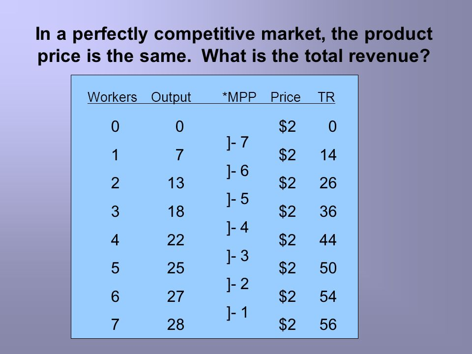 In a perfectly competitive market, the product price is the same