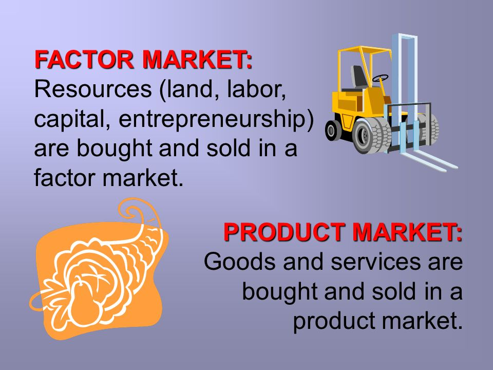 FACTOR MARKET: Resources (land, labor, capital, entrepreneurship) are bought and sold in a factor market.