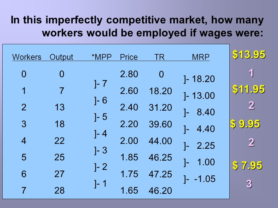 In this imperfectly competitive market, how many workers would be employed if wages were: