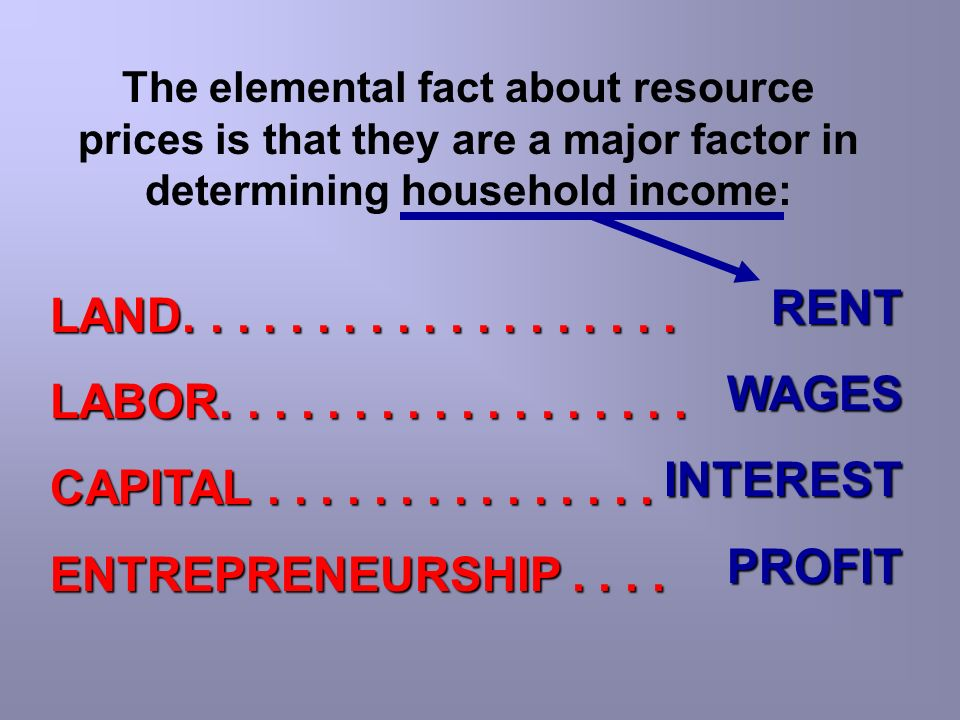 The elemental fact about resource prices is that they are a major factor in determining household income: