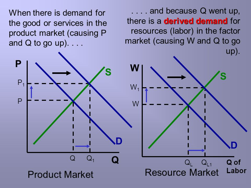 P W S S D D Q Resource Market Product Market