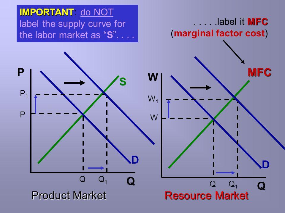 P MFC W S D D Q Q Product Market Resource Market