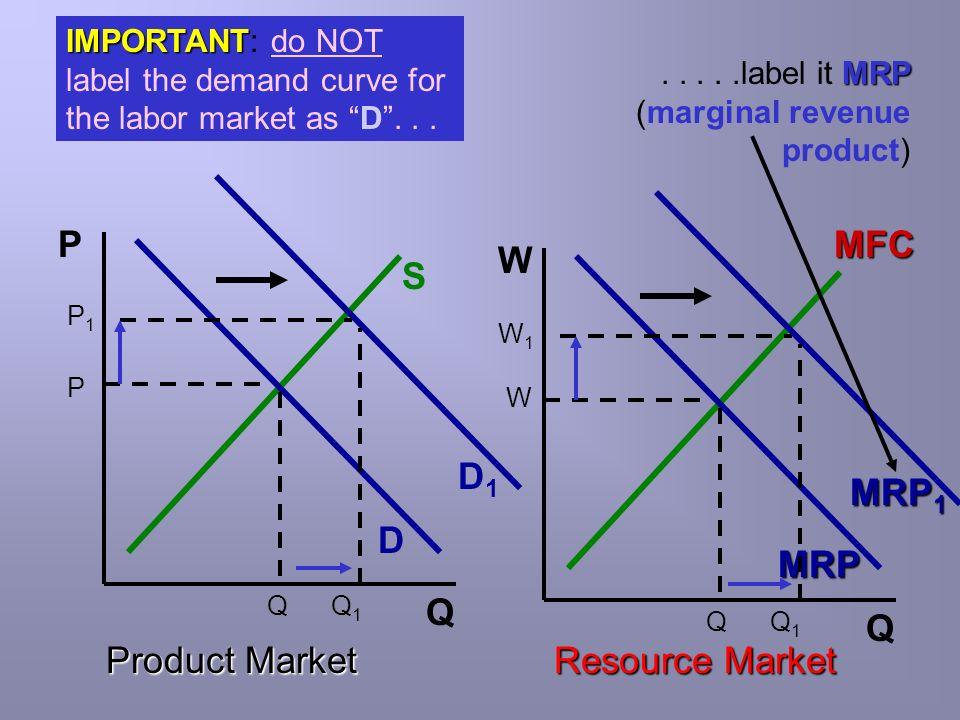 P MFC W S D1 MRP1 D MRP Q Q Product Market Resource Market