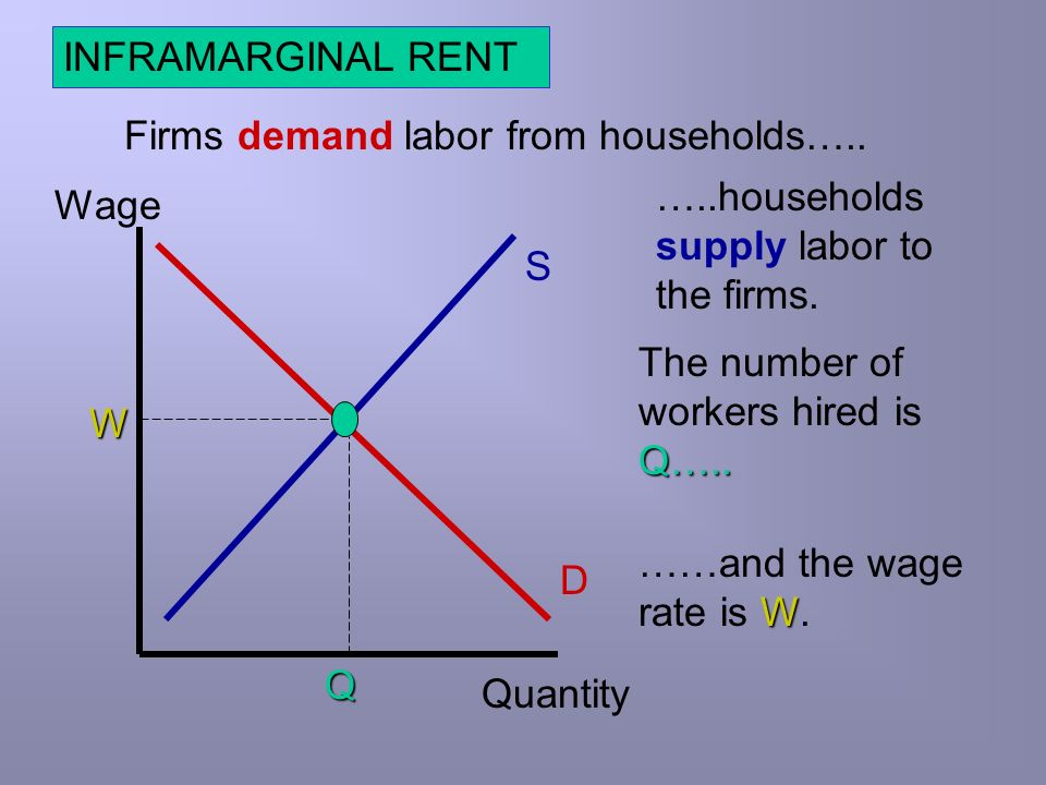 INFRAMARGINAL RENT Firms demand labor from households….. …..households supply labor to the firms. Wage.