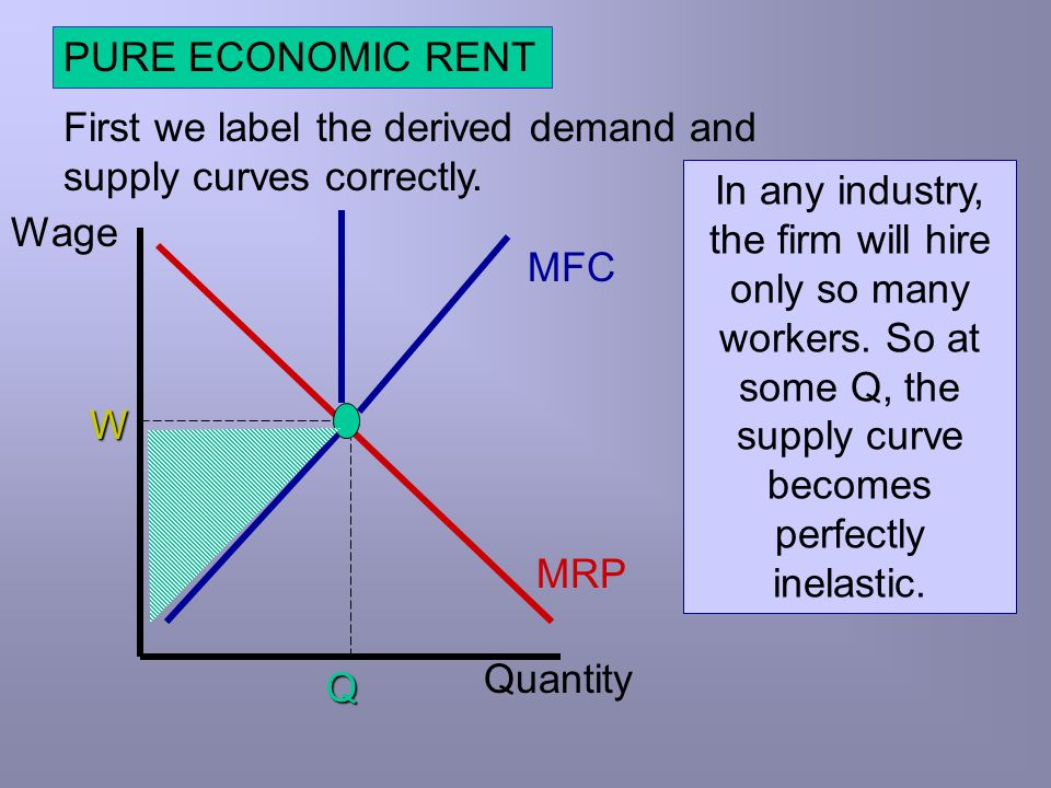 PURE ECONOMIC RENT First we label the derived demand and supply curves correctly.