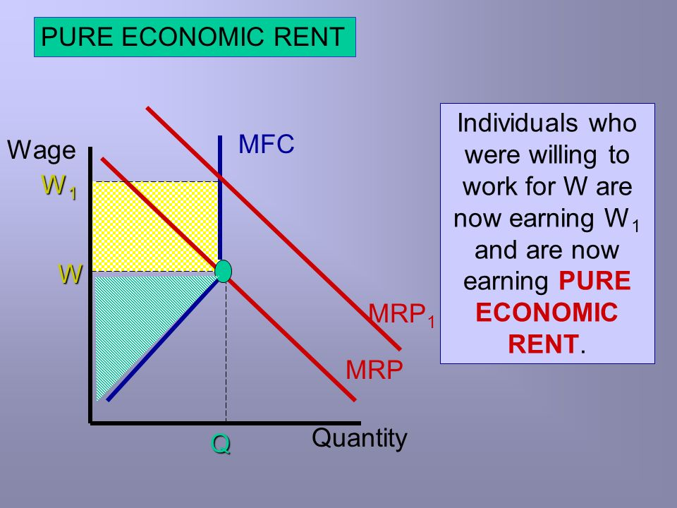 PURE ECONOMIC RENT Individuals who were willing to work for W are now earning W1 and are now earning PURE ECONOMIC RENT.