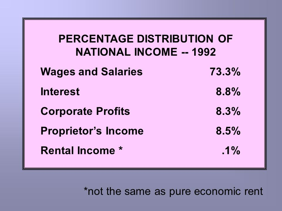 PERCENTAGE DISTRIBUTION OF NATIONAL INCOME -- 1992