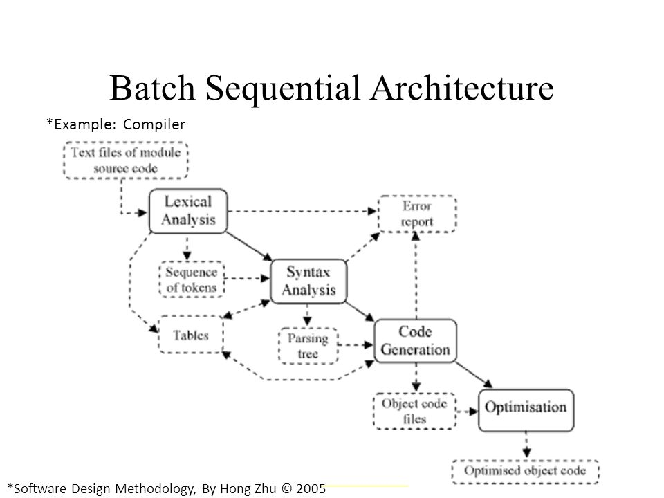 Architecture Design Methodology software architecture - ppt video online download