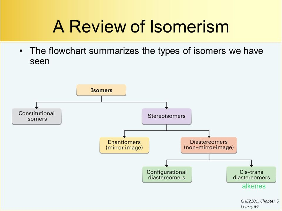 isomerism and its types with examples pdf
