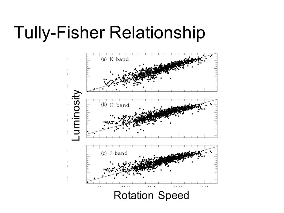 what is the tully fisher relationship and how it used to measure distances