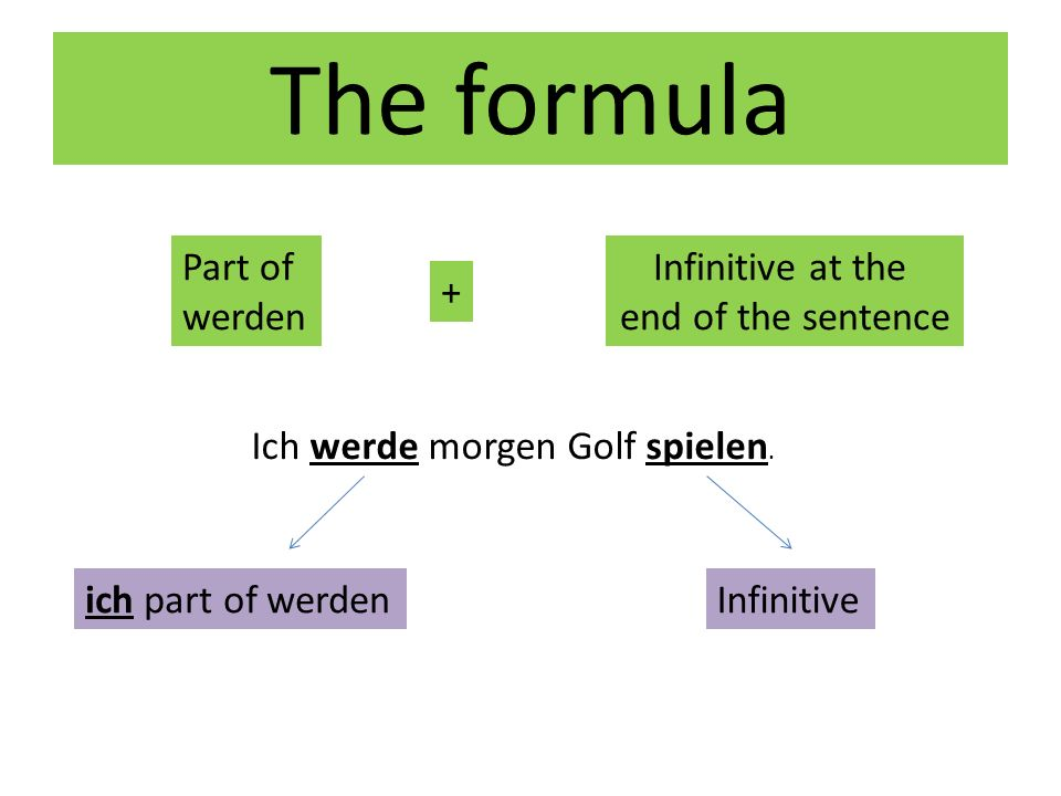 The formula Part of werden Infinitive at the end of the sentence +