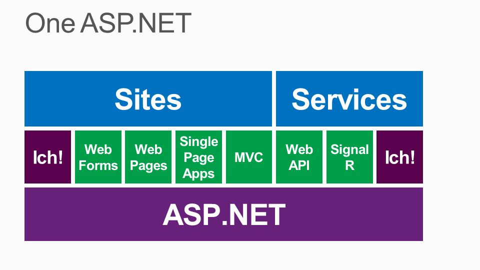 ASP.NET Sites Services One ASP.NET Ich! Web Forms Pages Single Page