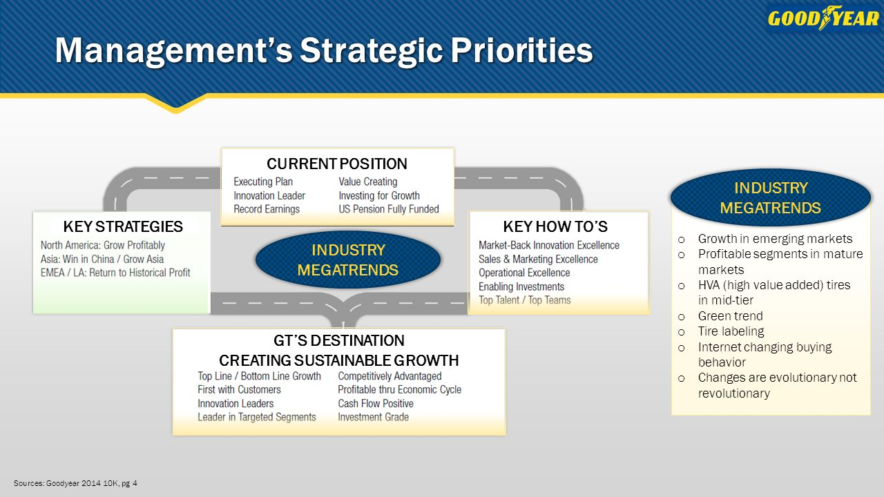 goodyear swot Goodyear the aquatred launch  swot analysis   goodyear's passenger tire  division made out the major part of its revenues (65%)from.