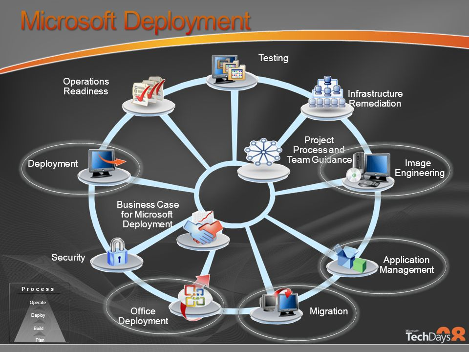 Microsoft Deployment Testing Application Management